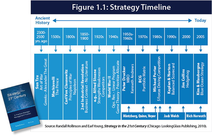 historical development of strategic management Strategic management slowly blossomed into a distinct and important discipline over a five-decade period during the 1950s it was in the embryonic stage, where the focus of the top management team was on budgetary planning and controls and key concepts revolved around financial control.