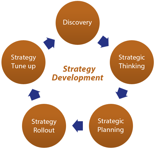 developing strategic thinking essay Strategic thinking essays (examples)  which investigated the frequency and impact of strategic human resource development, and strategic planning in small .