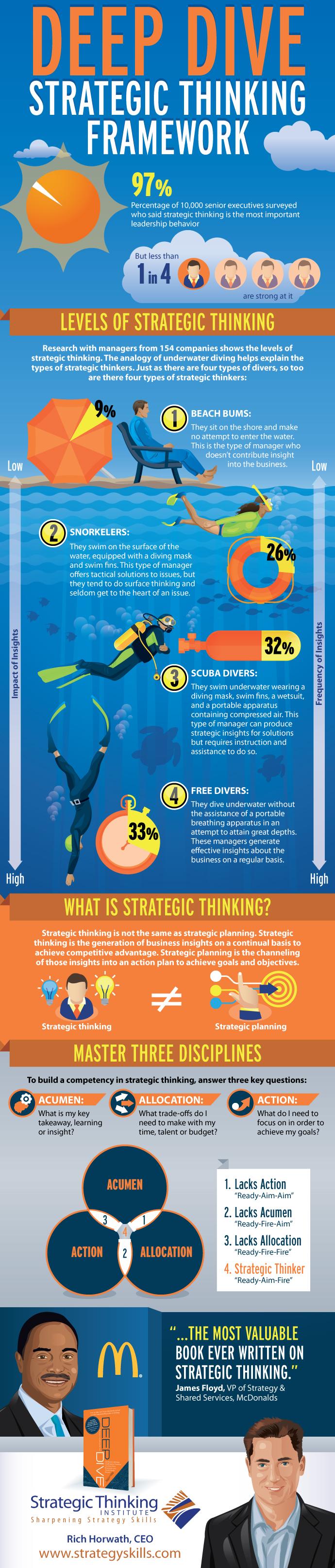 Deep Dive Framework